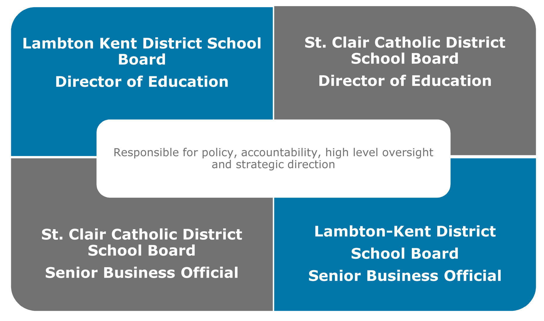 CLASS Shared School Services Chatham-Kent | Corporate Structure